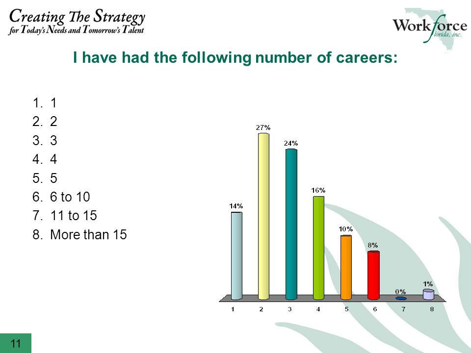 I have had the following number of careers: to to 15 8.More than 15