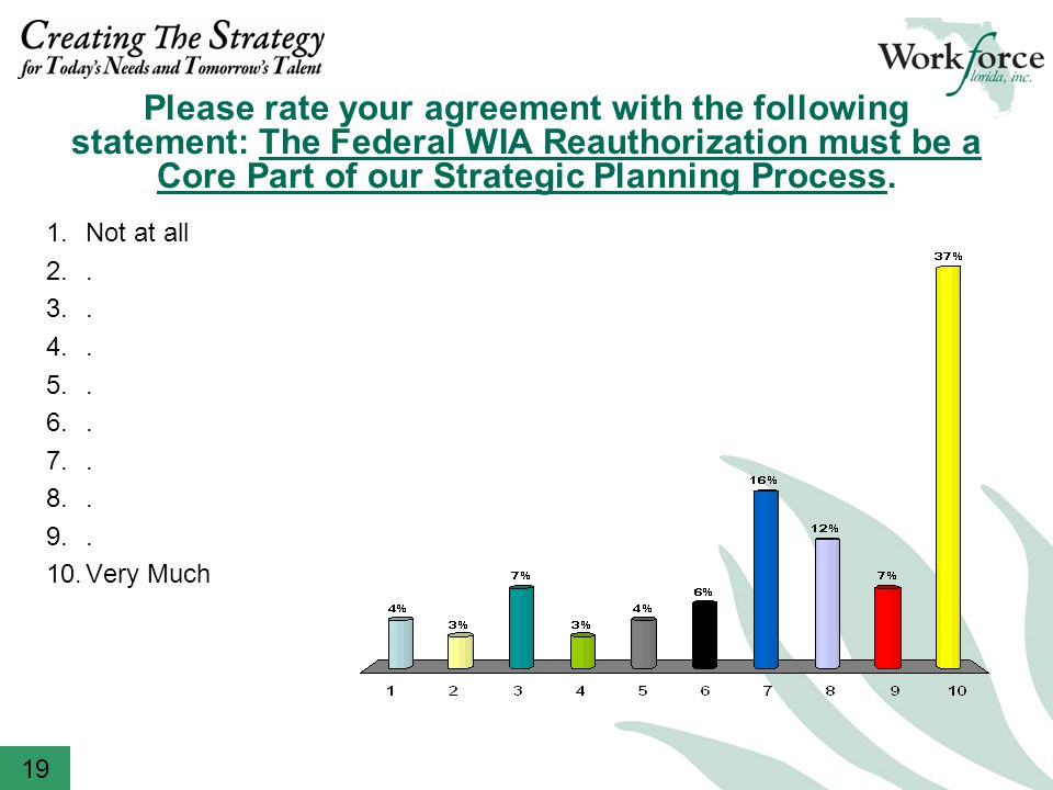 Please rate your agreement with the following statement: The Federal WIA Reauthorization must be a Core Part of our Strategic Planning Process.