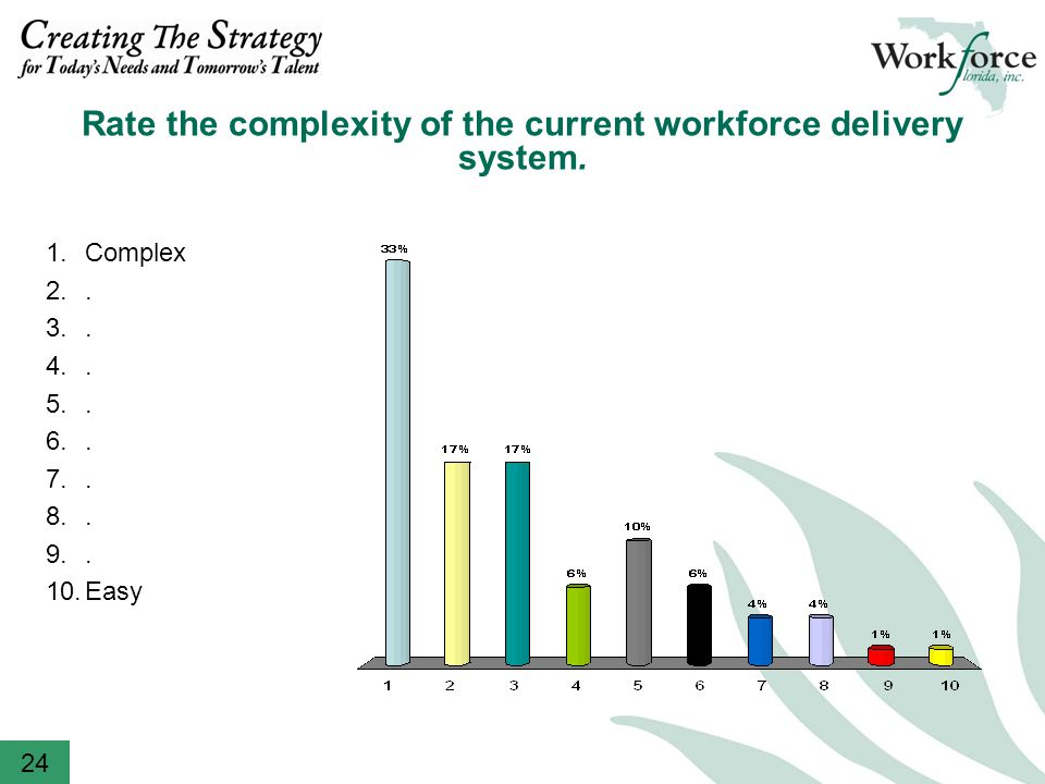 Rate the complexity of the current workforce delivery system.
