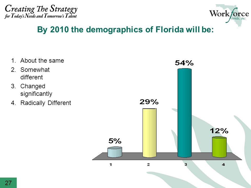 By 2010 the demographics of Florida will be: 27 1.About the same 2.Somewhat different 3.Changed significantly 4.Radically Different