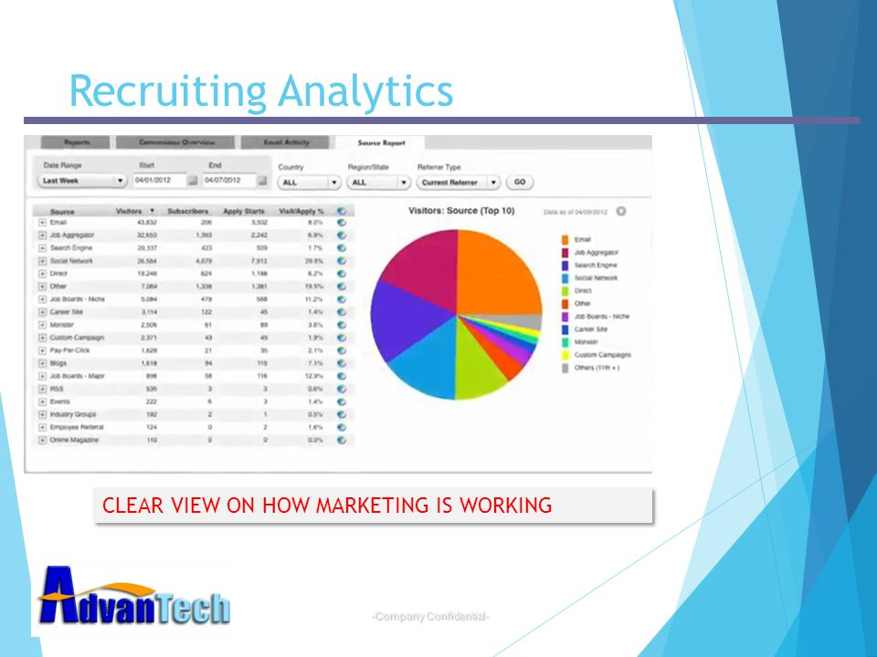 -Company Confidential- Recruiting Analytics CLEAR VIEW ON HOW MARKETING IS WORKING