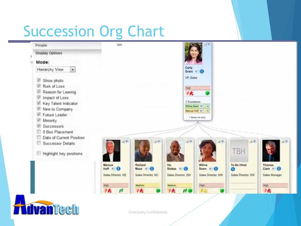 -Company Confidential- Succession Org Chart