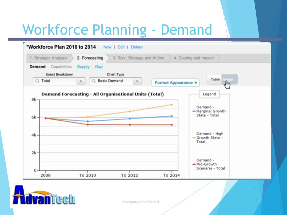 -Company Confidential- Workforce Planning - Demand