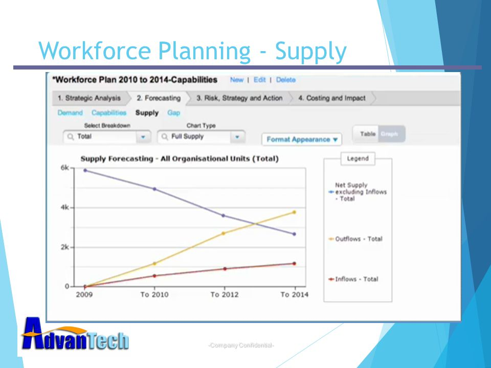 -Company Confidential- Workforce Planning - Supply