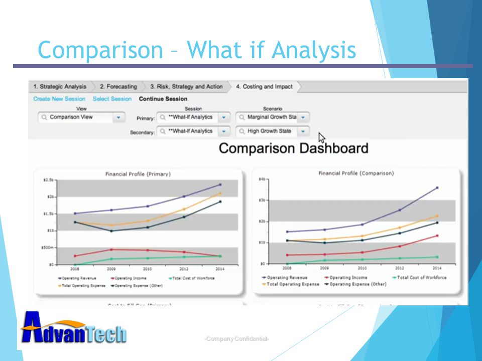 -Company Confidential- Comparison – What if Analysis