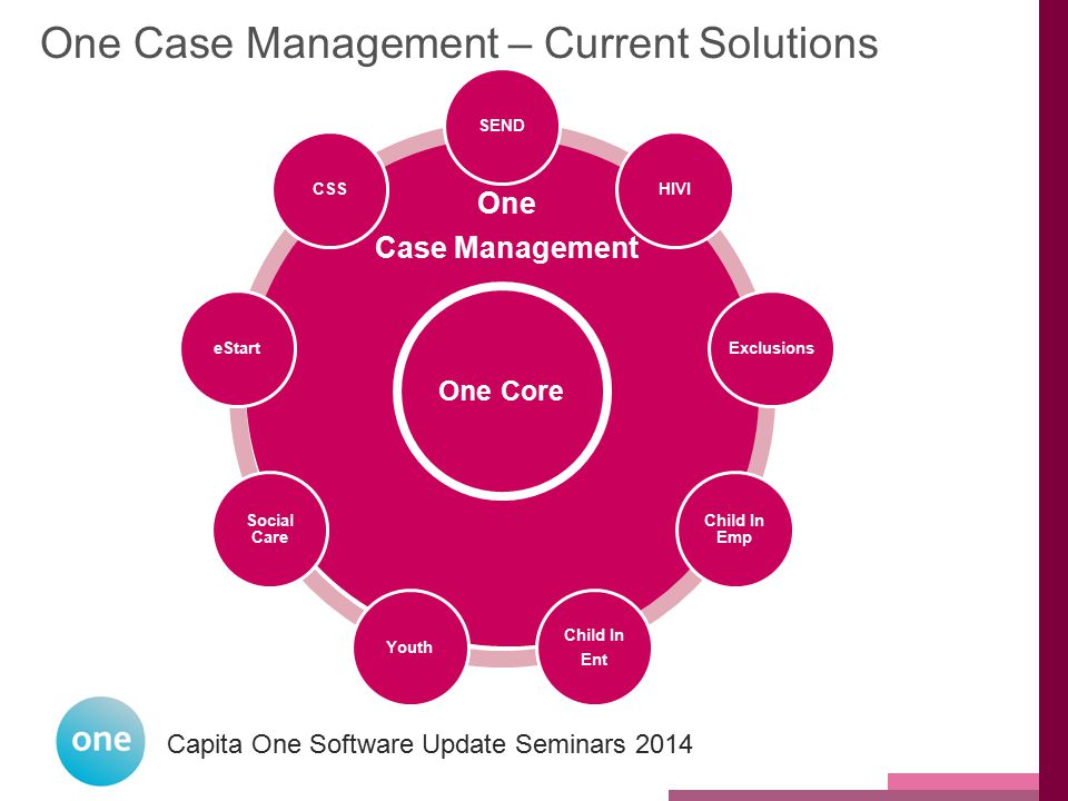 Capita One National User Group 2014 Capita One Software Update Seminars 2014 One Case Management One Core SEND HIVI Exclusions Child In Emp Child In E