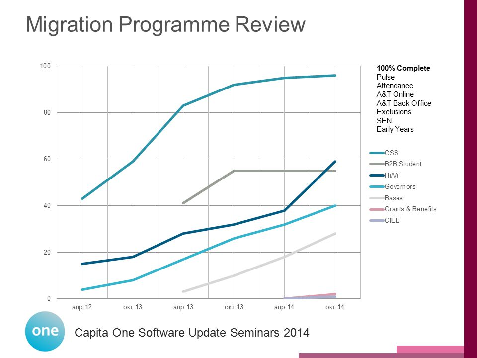Capita One National User Group 2014 Capita One Software Update Seminars 2014 Migration Programme Review