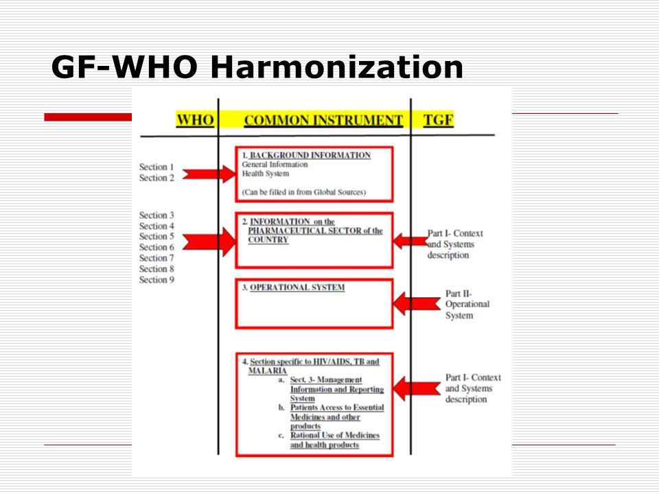 GF-WHO Harmonization