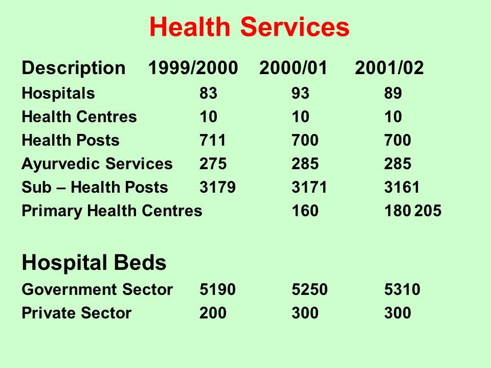 Health Services Description 1999/2000 2000/01 2001/02 Hospitals839389 Health Centres101010 Health Posts711700700 Ayurvedic Services275285285 Sub – Hea