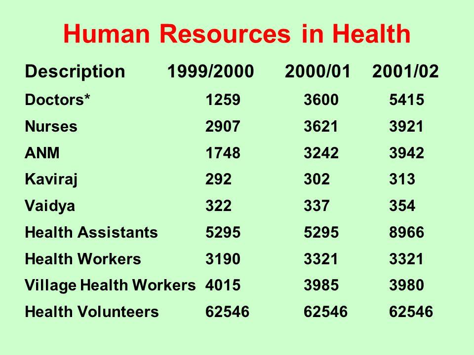 Human Resources in Health Description 1999/2000 2000/01 2001/02 Doctors*125936005415 Nurses290736213921 ANM174832423942 Kaviraj292302313 Vaidya3223373