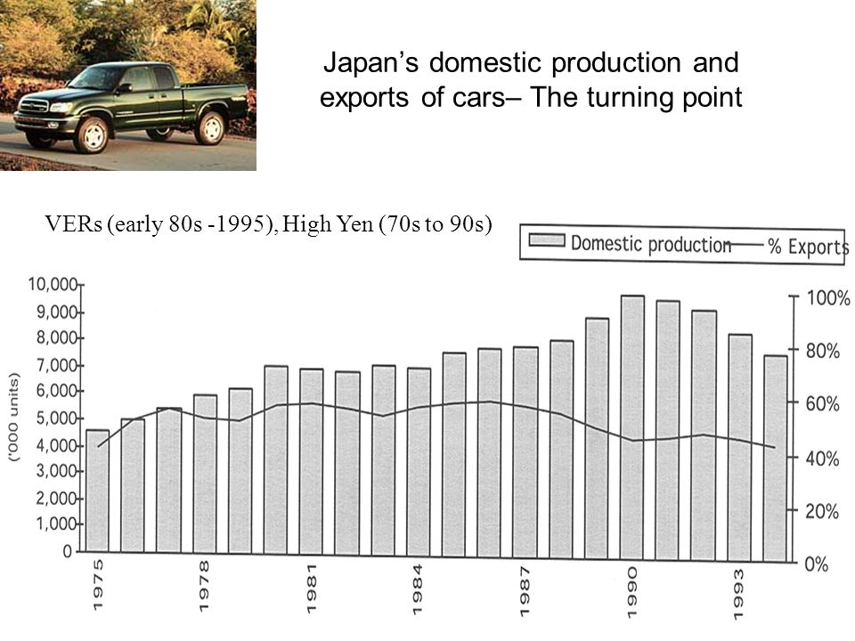 2 Japan's domestic production and exports of cars– The turning point VERs (early 80s -1995), High Yen (70s to 90s)