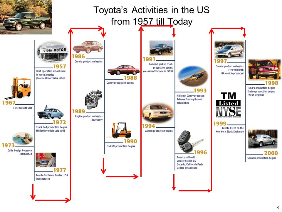 3 Toyota's Activities in the US from 1957 till Today