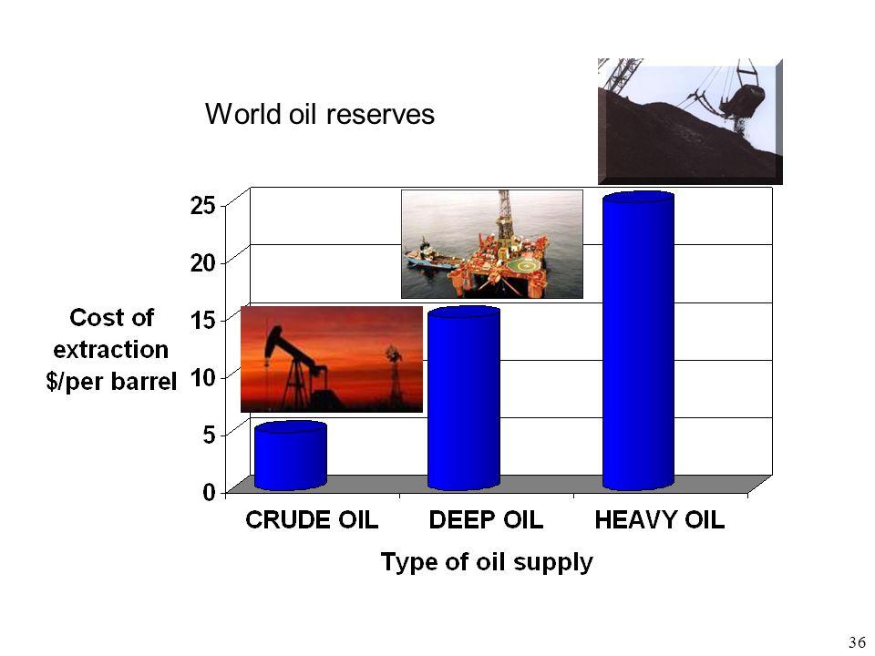36 World oil reserves