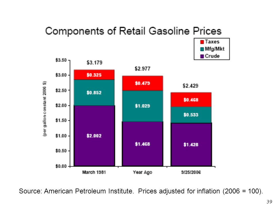 39 Source: American Petroleum Institute. Prices adjusted for inflation (2006 = 100).