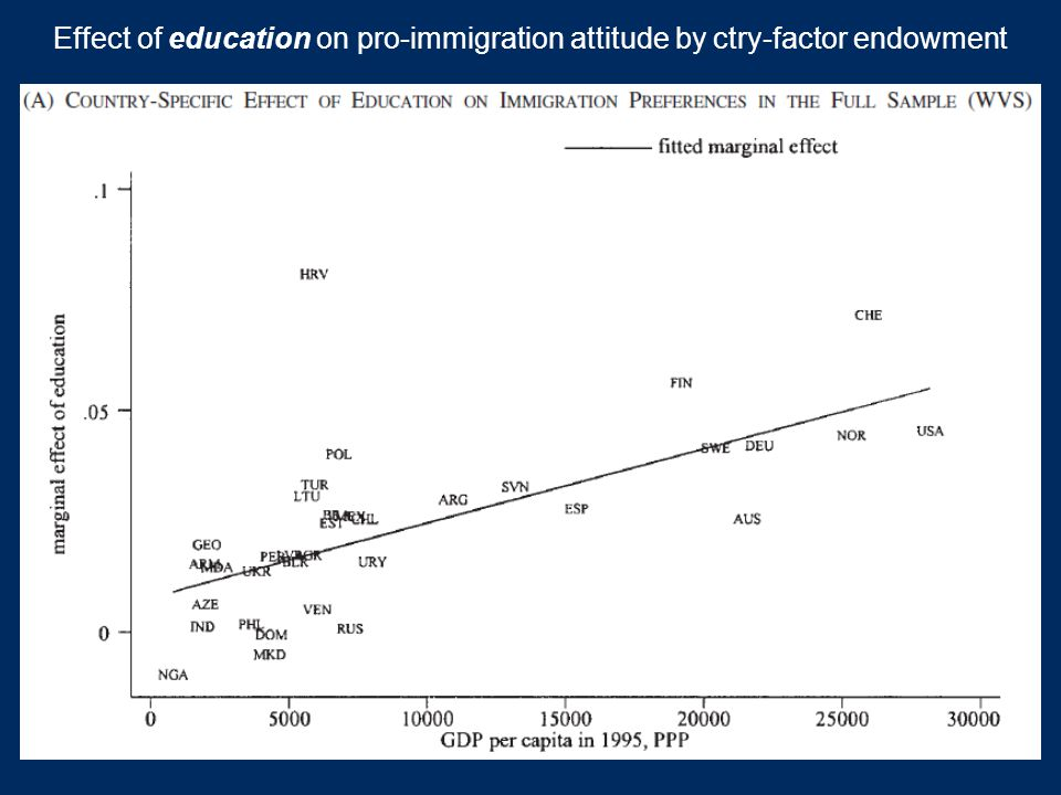 The effect of education appears to be economically not culturally driven – holds only for people in the labor force