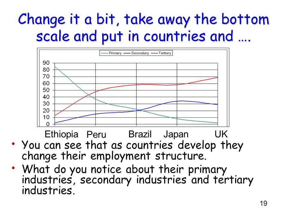 19 Change it a bit, take away the bottom scale and put in countries and …. You can see that as countries develop they change their employment structur
