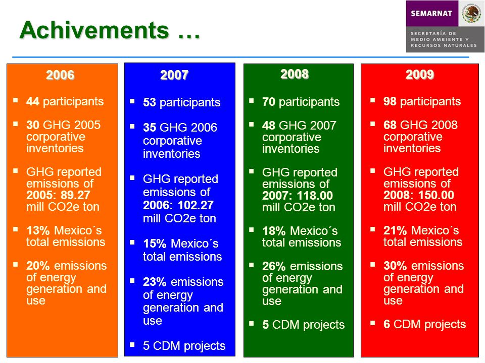  53 participants  35 GHG 2006 corporative inventories  GHG reported emissions of 2006: 102.27 mill CO2e ton  15% Mexico´s total emissions  23% emissions of energy generation and use  5 CDM projects 20062007  44 participants  30 GHG 2005 corporative inventories  GHG reported emissions of 2005: 89.27 mill CO2e ton  13% Mexico´s total emissions  20% emissions of energy generation and use Achivements …  70 participants  48 GHG 2007 corporative inventories  GHG reported emissions of 2007: 118.00 mill CO2e ton  18% Mexico´s total emissions  26% emissions of energy generation and use  5 CDM projects 2008  98 participants  68 GHG 2008 corporative inventories  GHG reported emissions of 2008: 150.00 mill CO2e ton  21% Mexico´s total emissions  30% emissions of energy generation and use  6 CDM projects 2009