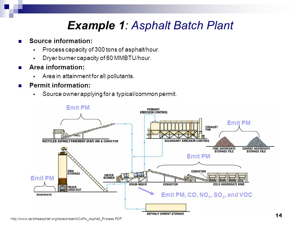 14 Example 1: Asphalt Batch Plant Source information:  Process capacity of 300 tons of asphalt/hour.