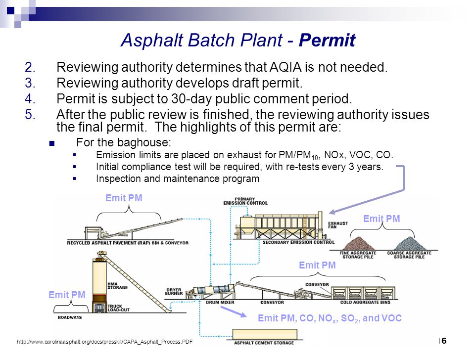 16 Emit PM Emit PM, CO, NO x, SO 2, and VOC Emit PM ROADWAYS Asphalt Batch Plant - Permit 2.Reviewing authority determines that AQIA is not needed. 3.