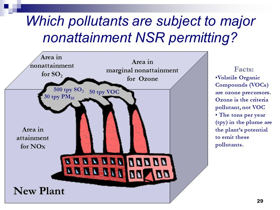29 Which pollutants are subject to major nonattainment NSR permitting.