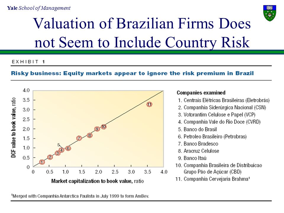 Yale School of Management 5 Valuation of Brazilian Firms Does not Seem to Include Country Risk