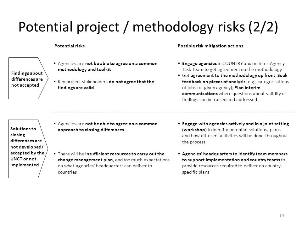 19 Agencies are not be able to agree on a common methodology and toolkit Key project stakeholders do not agree that the findings are valid Agencies ar
