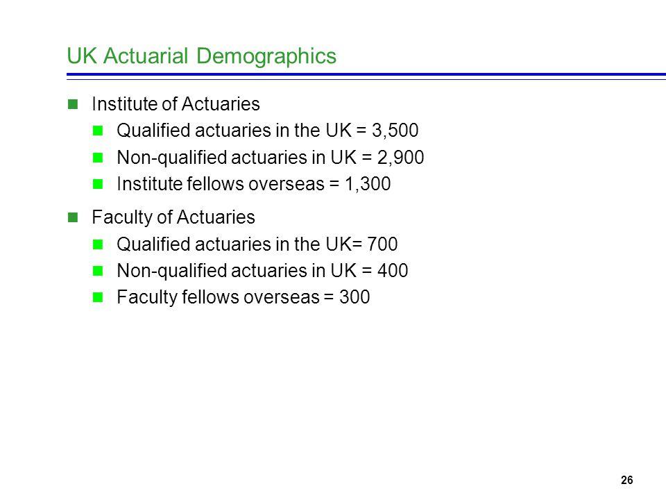 26 UK Actuarial Demographics Institute of Actuaries Qualified actuaries in the UK = 3,500 Non-qualified actuaries in UK = 2,900 Institute fellows overseas = 1,300 Faculty of Actuaries Qualified actuaries in the UK= 700 Non-qualified actuaries in UK = 400 Faculty fellows overseas = 300