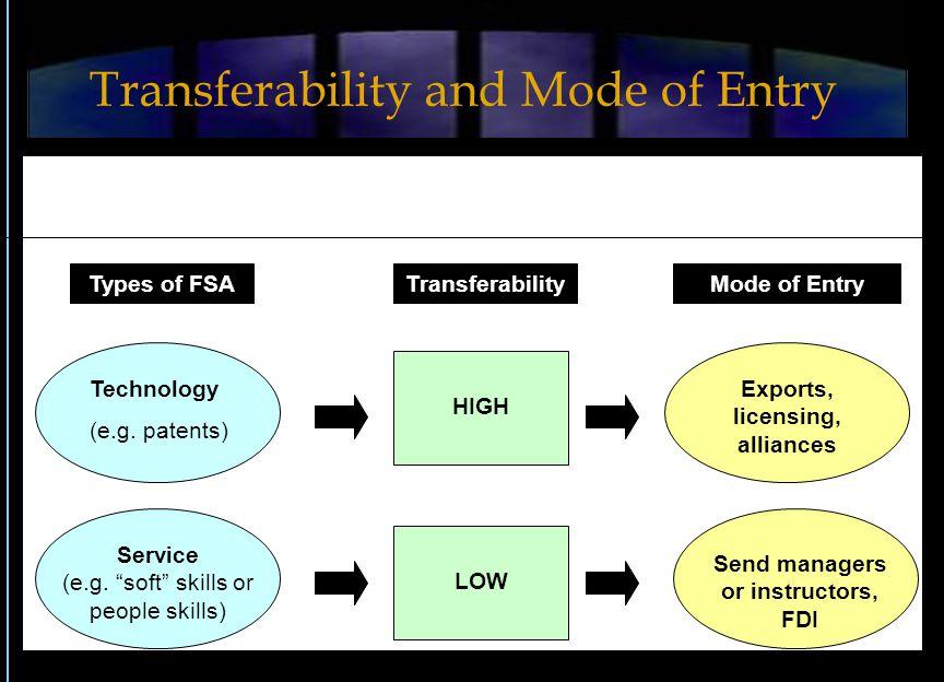Technology (e.g. patents) Service (e.g.