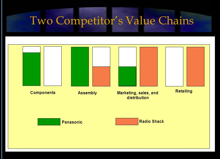Panasonic Radio Shack Components AssemblyMarketing, sales, and distribution Retailing Two Competitor's Value Chains