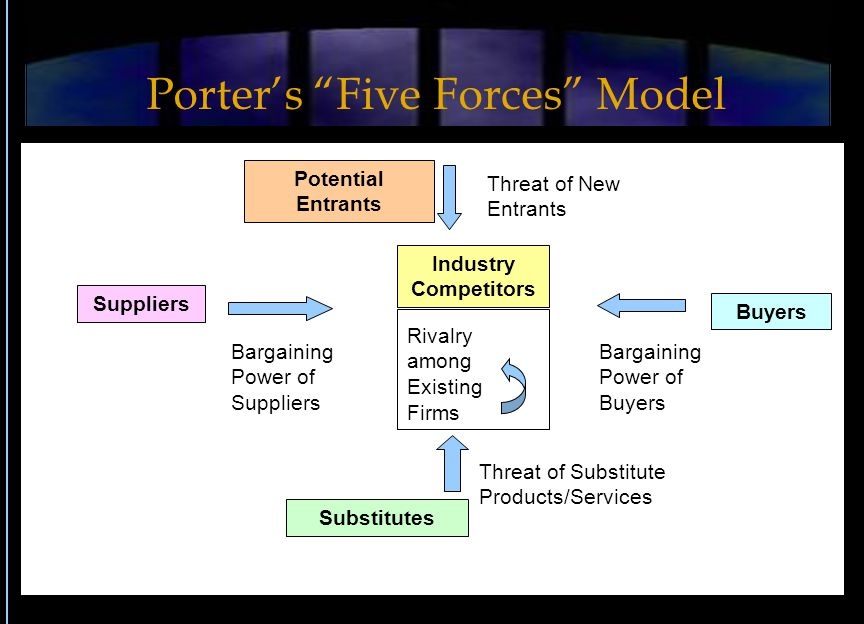 Threat of Substitute Products/Services Industry Competitors Substitutes Potential Entrants Buyers Suppliers Bargaining Power of Suppliers Threat of New Entrants Bargaining Power of Buyers Rivalry among Existing Firms Porter's Five Forces Model