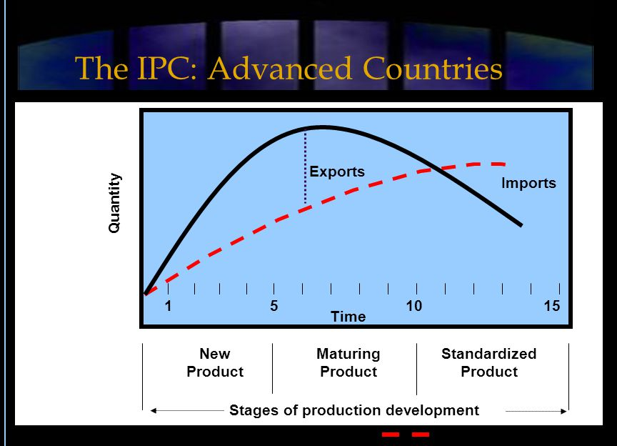 Exports Imports Quantity Time 510151 New Product Maturing Product Standardized Product Stages of production development Production Consumption The IPC: Advanced Countries