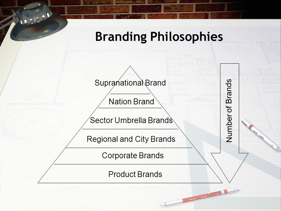 Supranational Brand Nation Brand Sector Umbrella Brands Regional and City Brands Corporate Brands Product Brands Number of Brands