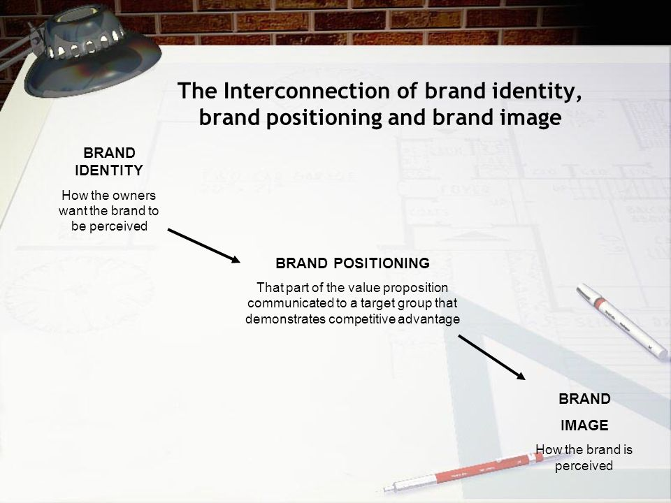 The Interconnection of brand identity, brand positioning and brand image BRAND IDENTITY How the owners want the brand to be perceived BRAND POSITIONING That part of the value proposition communicated to a target group that demonstrates competitive advantage BRAND IMAGE How the brand is perceived