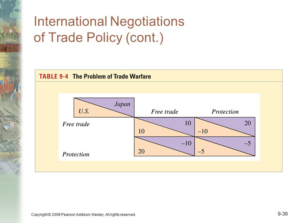 Copyright © 2006 Pearson Addison-Wesley. All rights reserved. 9-39 International Negotiations of Trade Policy (cont.)