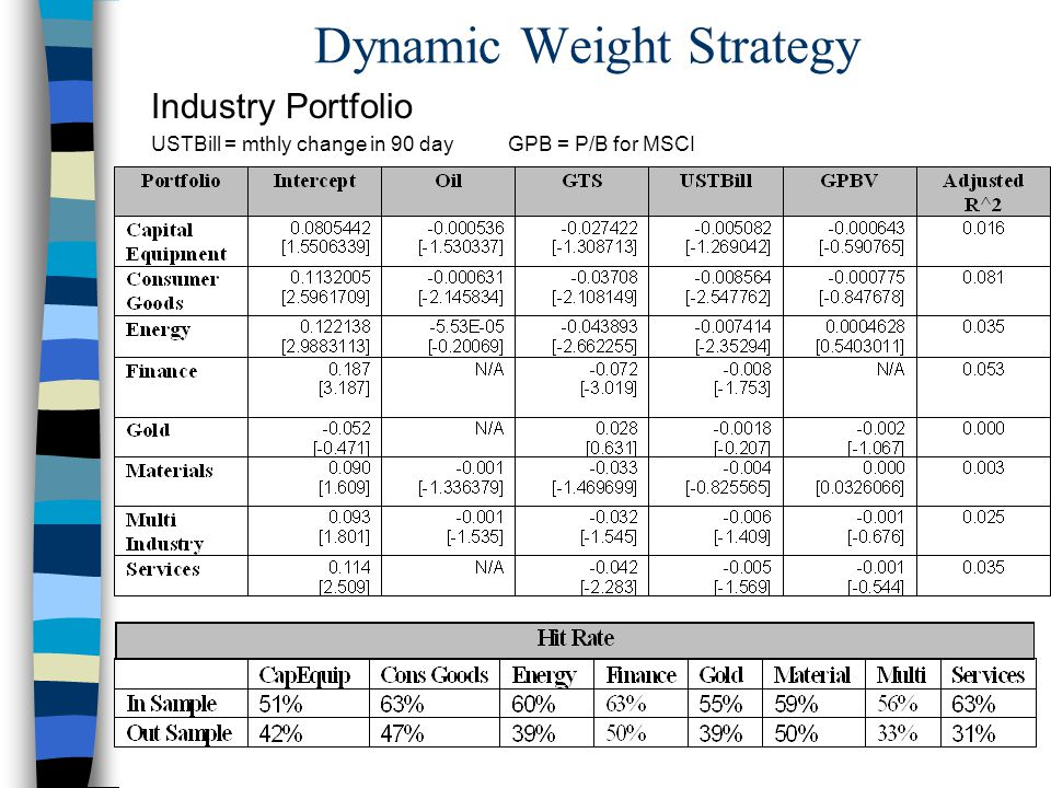 Dynamic Weight Strategy Industry Portfolio USTBill = mthly change in 90 day GPB = P/B for MSCI