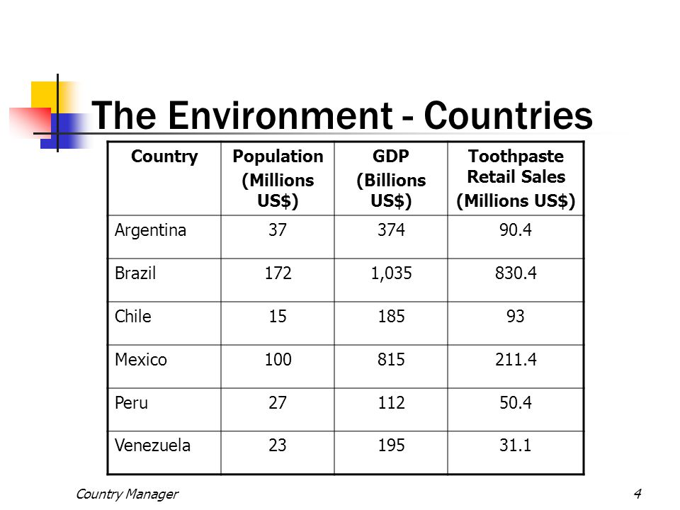 Country Manager4 The Environment - Countries CountryPopulation (Millions US$) GDP (Billions US$) Toothpaste Retail Sales (Millions US$) Argentina37374