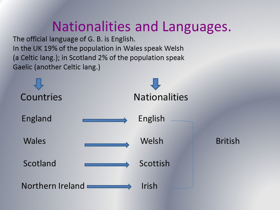 Nationalities and Languages. The official language of G. B. is English. In the UK 19% of the population in Wales speak Welsh (a Celtic lang.); in Scot