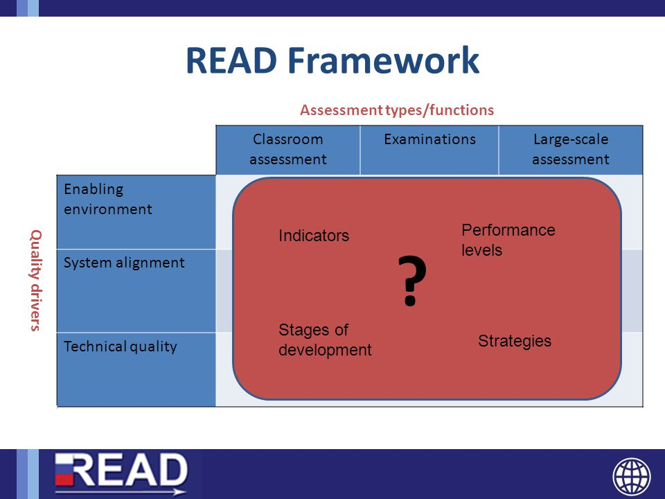 READ Framework Quality driver s Assessment types/functions Classroom assessment ExaminationsLarge-scale assessment Enabling environment System alignme