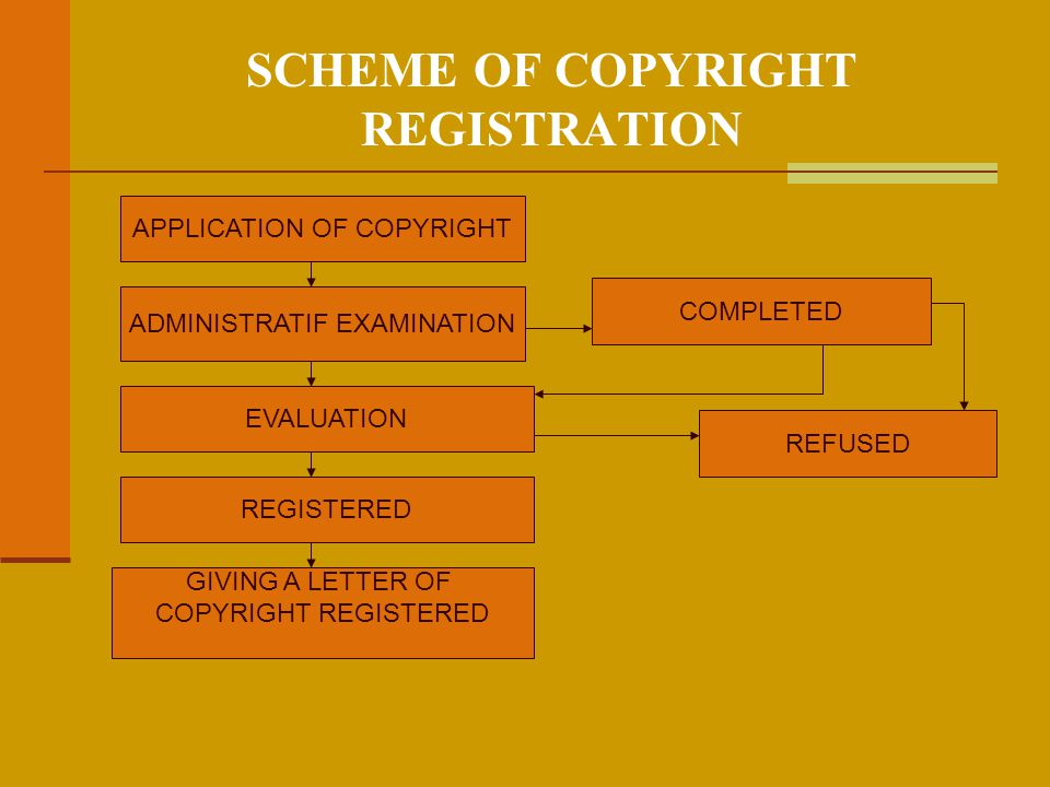 SCHEME OF COPYRIGHT REGISTRATION APPLICATION OF COPYRIGHT ADMINISTRATIF EXAMINATION EVALUATION REGISTERED GIVING A LETTER OF COPYRIGHT REGISTERED REFUSED COMPLETED