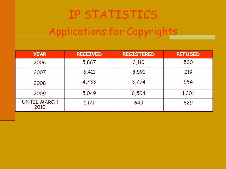 IP STATISTICS Applications for Copyrights YEARRECEIVEDREGISTEREDREFUSED 2006 5,8673,110530 2007 6,4113,591219 2008 4,7333,754584 2009 5,0496,5041,301 UNTIL MARCH 2010 1,171649829