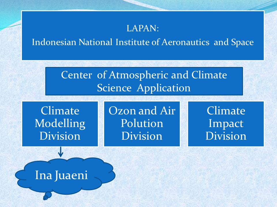 LAPAN: Indonesian National Institute of Aeronautics and Space Climate Modelling Division Ozon and Air Polution Division Climate Impact Division Center of Atmospheric and Climate Science Application Ina Juaeni