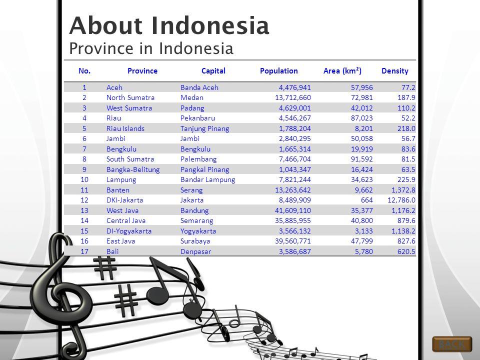 About Indonesia Province in Indonesia No.ProvinceCapitalPopulationArea (km²)Density 1AcehBanda Aceh4,476,94157,956 77.2 2North SumatraMedan13,712,66072,981 187.9 3West SumatraPadang4,629,00142,012 110.2 4RiauPekanbaru4,546,26787,023 52.2 5Riau IslandsTanjung Pinang1,788,2048,201 218.0 6Jambi 2,840,29550,058 56.7 7Bengkulu 1,665,31419,919 83.6 8South SumatraPalembang7,466,70491,592 81.5 9Bangka-BelitungPangkal Pinang1,043,34716,424 63.5 10LampungBandar Lampung7,821,24434,623 225.9 11BantenSerang13,263,6429,662 1,372.8 12DKI-JakartaJakarta8,489,909664 12,786.0 13West JavaBandung41,609,11035,377 1,176.2 14Central JavaSemarang35,885,95540,800 879.6 15DI-YogyakartaYogyakarta3,566,1323,133 1,138.2 16East JavaSurabaya39,560,77147,799 827.6 17BaliDenpasar3,586,6875,780 620.5 BACK