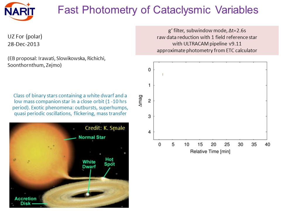 Fast Photometry of Cataclysmic Variables UZ For (polar) 28-Dec-2013 (EB proposal: Irawati, Slowikowska, Richichi, Soonthornthum, Zejmo) g' filter, subwindow mode, Δt=2.6s raw data reduction with 1 field reference star with ULTRACAM pipeline v9.11 approximate photometry from ETC calculator Credit: K.