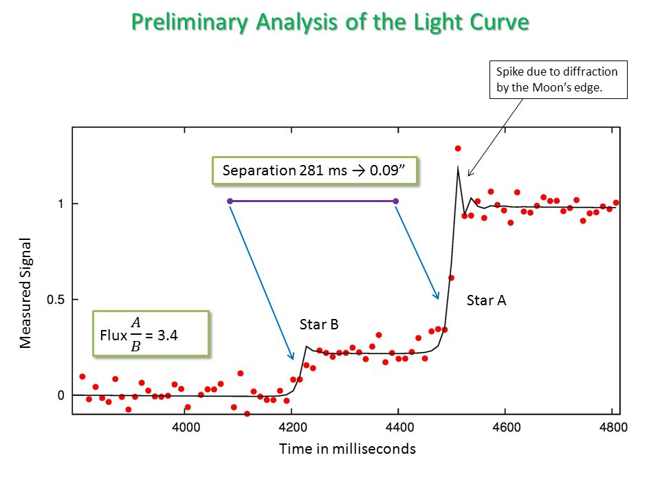 Time in milliseconds Measured Signal Star B Star A Separation 281 ms → 0.09 Preliminary Analysis of the Light Curve Spike due to diffraction by the Moon's edge.