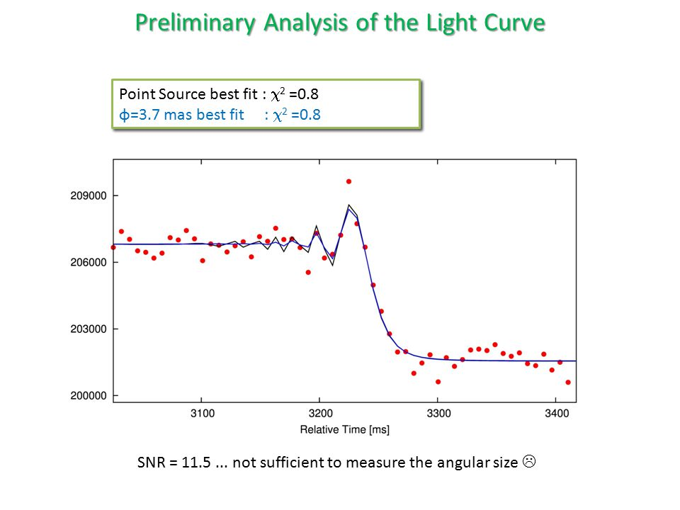 Point Source best fit :  2 =0.8 Preliminary Analysis of the Light Curve Point Source best fit :  2 =0.8 φ=3.7 mas best fit :  2 =0.8 Point Source b