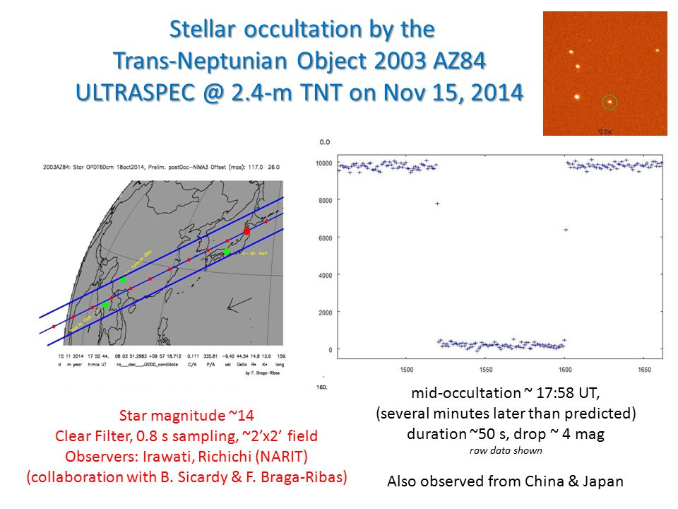 Stellar occultation by the Trans-Neptunian Object 2003 AZ84 ULTRASPEC @ 2.4-m TNT on Nov 15, 2014 Stellar occultation by the Trans-Neptunian Object 2003 AZ84 ULTRASPEC @ 2.4-m TNT on Nov 15, 2014 Observer Star magnitude ~14 Clear Filter, 0.8 s sampling, ~2'x2' field Observers: Irawati, Richichi (NARIT) (collaboration with B.