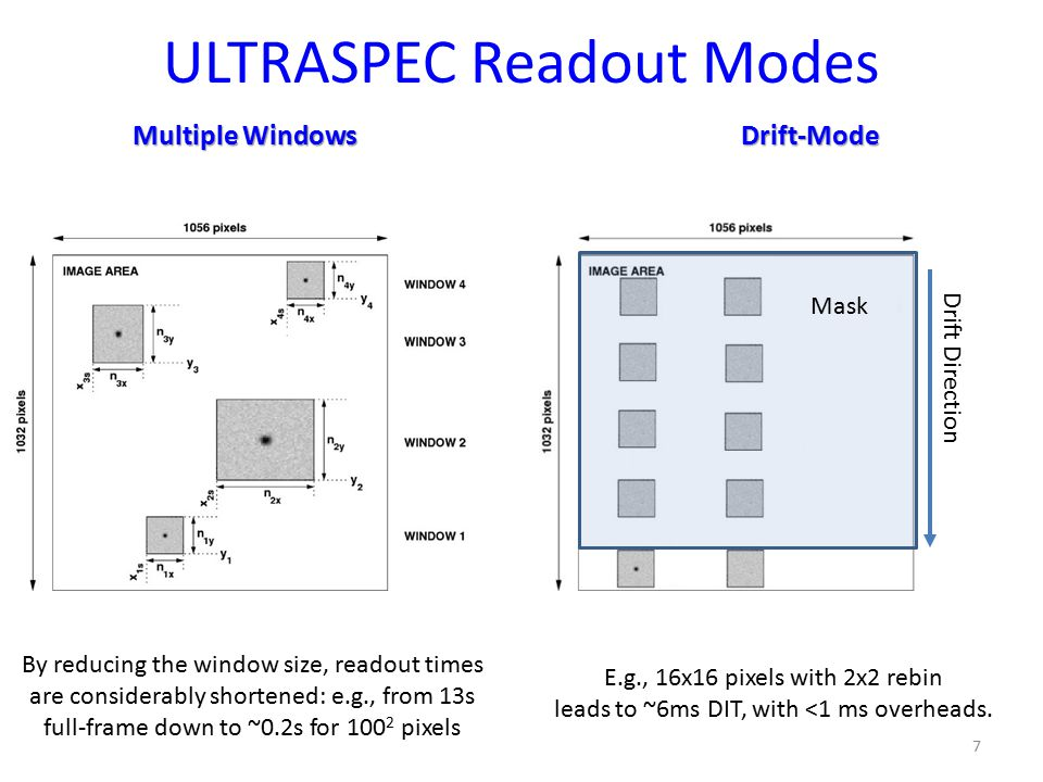 ULTRASPEC Readout Modes 7 Multiple Windows Drift-Mode Mask Drift Direction E.g., 16x16 pixels with 2x2 rebin leads to ~6ms DIT, with <1 ms overheads.