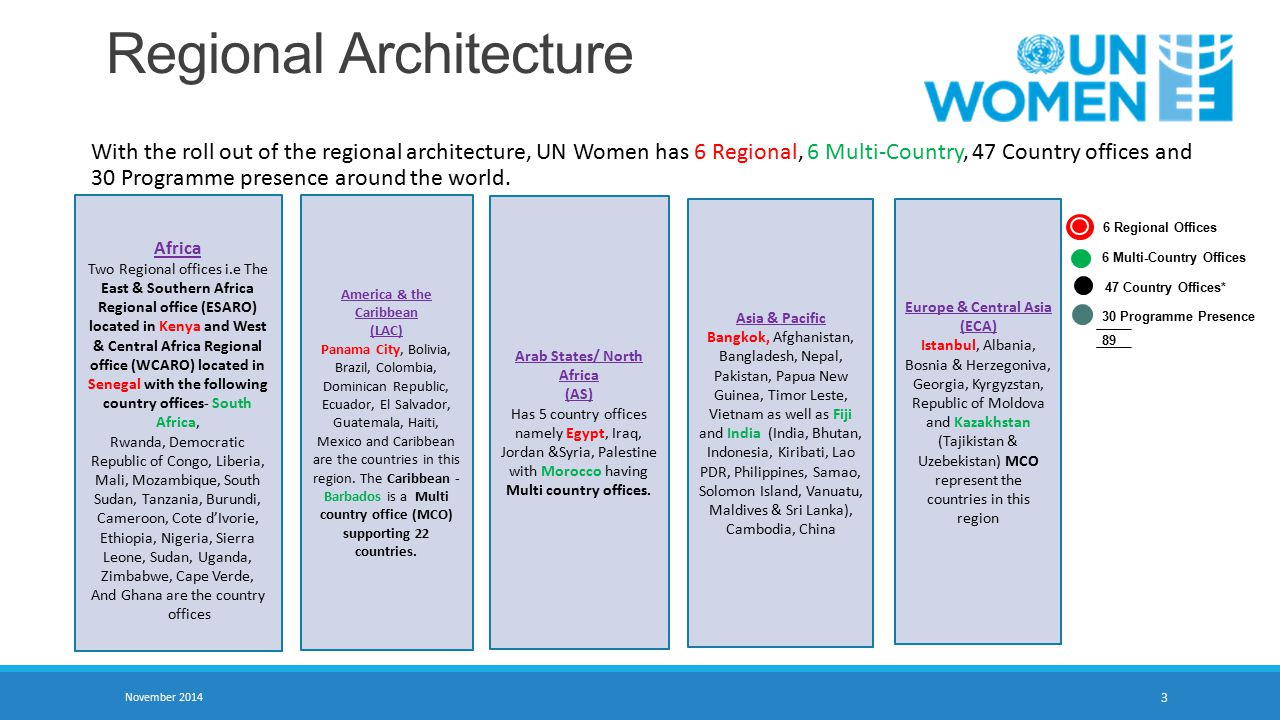 November 2014 3 Regional Architecture With the roll out of the regional architecture, UN Women has 6 Regional, 6 Multi-Country, 47 Country offices and 30 Programme presence around the world.