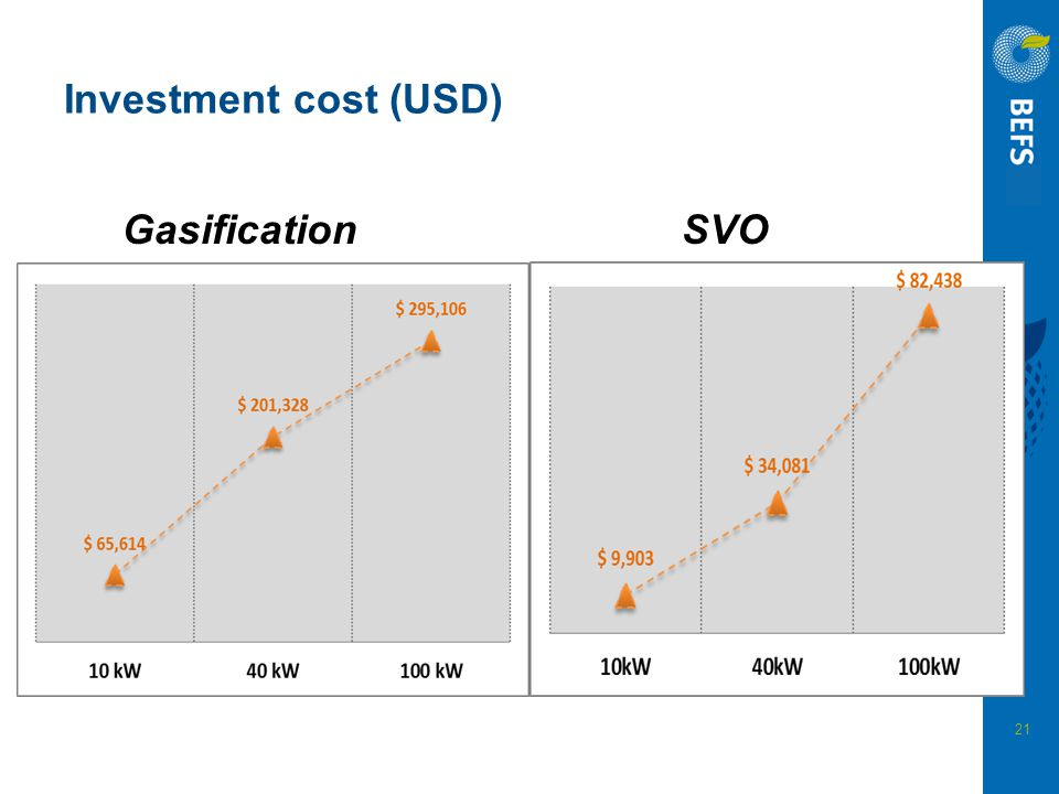 21 Investment cost (USD) GasificationSVO