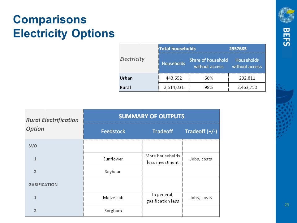 25 Comparisons Electricity Options
